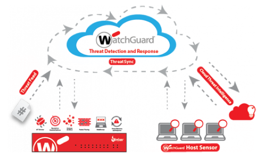 watch-guard