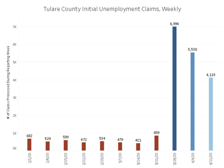 Truly Unprecedented Times for New Unemployment Claims