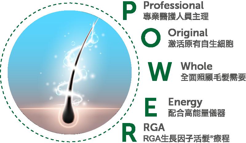 Professional 專業醫護人員主理 Original 激活原有自生細胞 Whole 全面照顧毛髮需要 Energy 配合高能量儀器 RGA RGA生長因子活髮®療程
