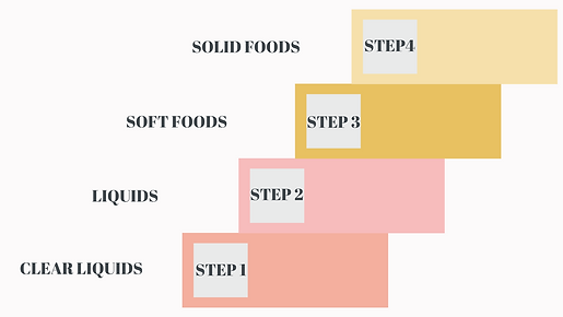 GASTROPARESIS STEP STRATEGY.png