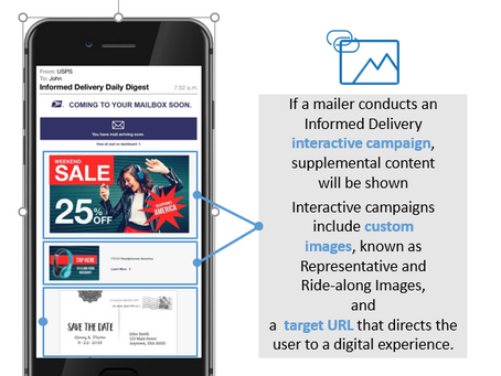 Informed Delivery, Visibility Deliver Customer Experience in a Multi-channel World