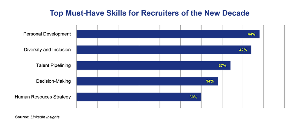 Top must-have skills for recruiters of the new decade