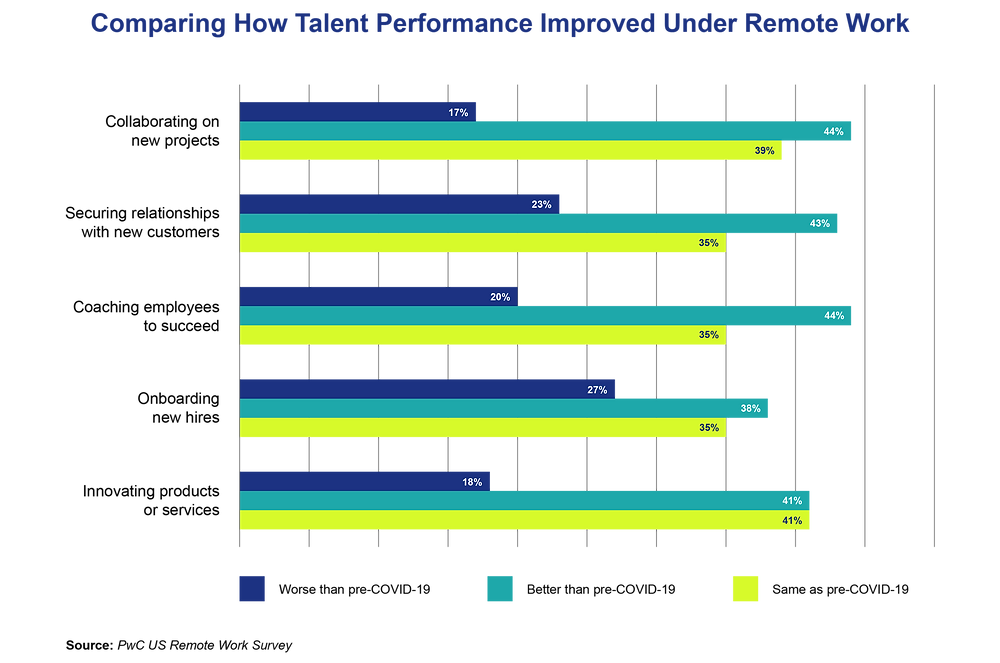 Comparing how talent performance improved under remote work