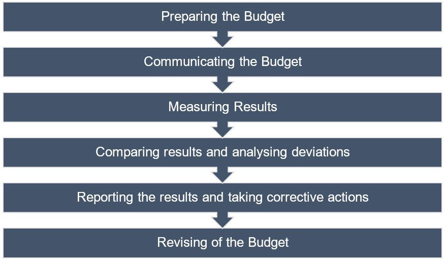 Steps in Budgetary Control