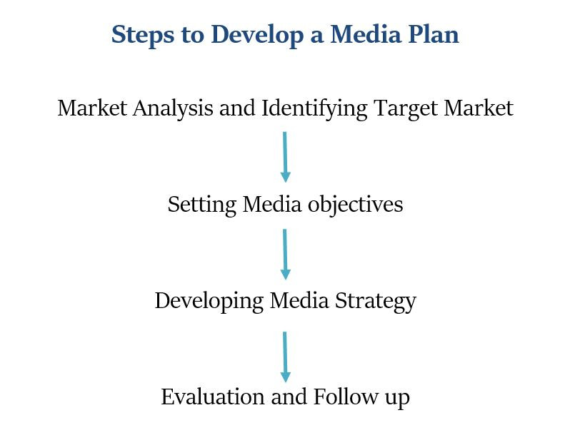 Steps to develop a Media Plan