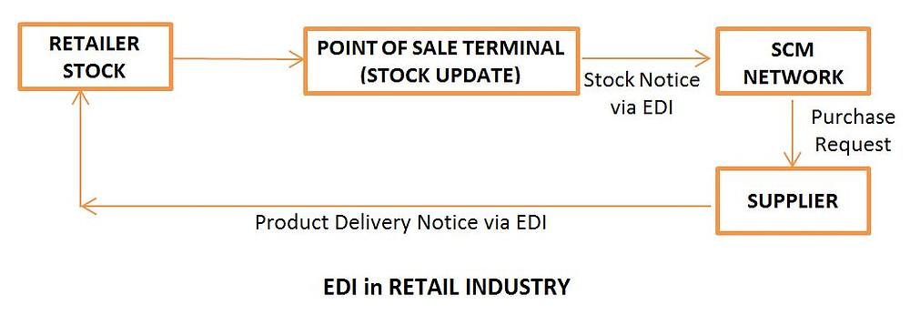 Electronic data interchange EDI in Retail Sector