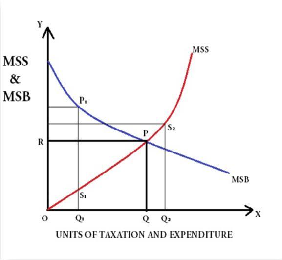 Principle of Maximum Social Advantage