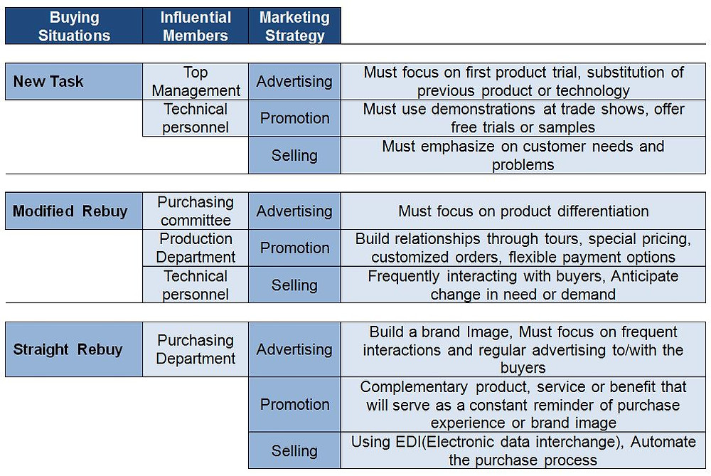 buying-situation-and-marketing-strategy