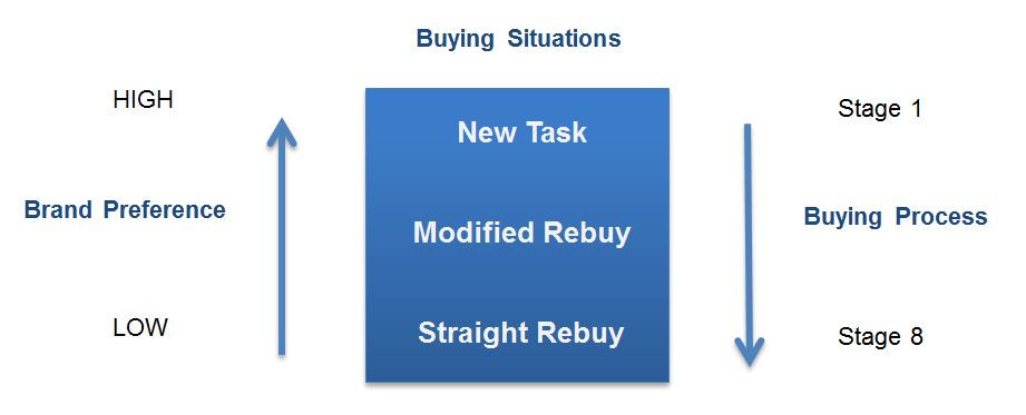 buying-preference-and-buying-situations