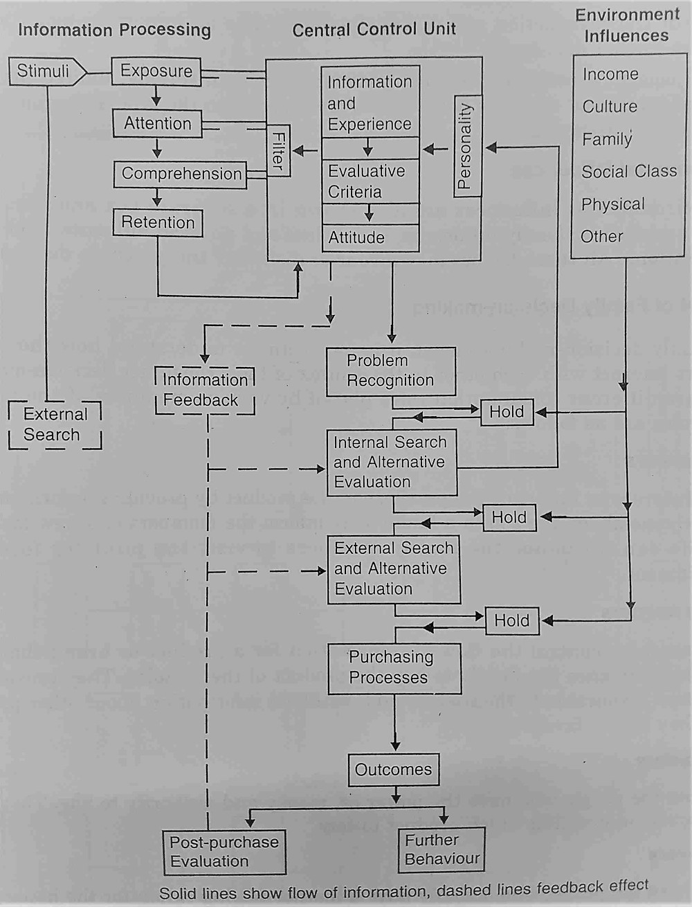 Engel-Blackwell-Kollat Model