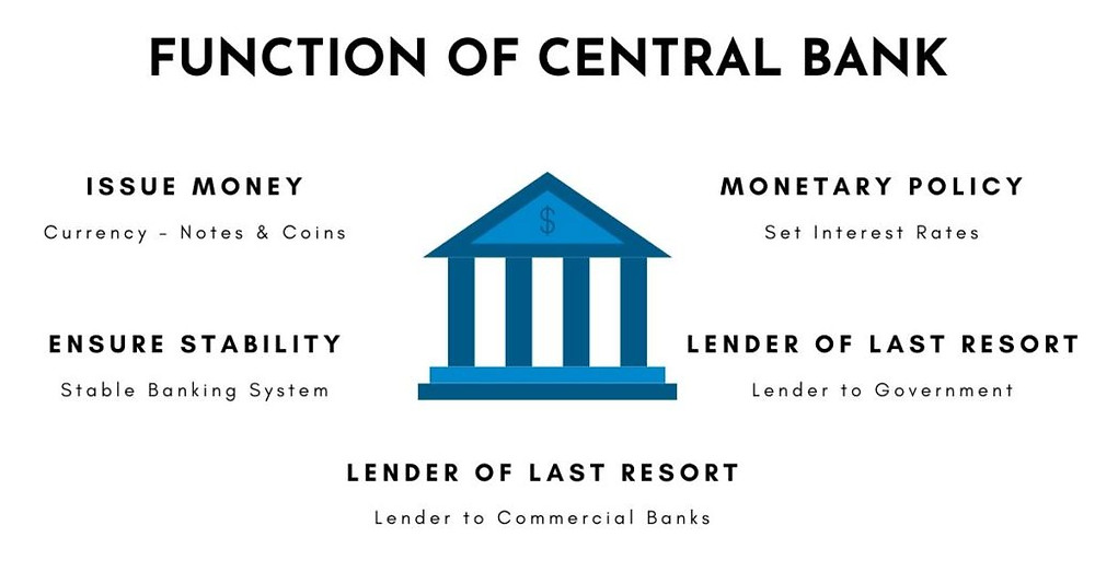 Functions of Central Bank