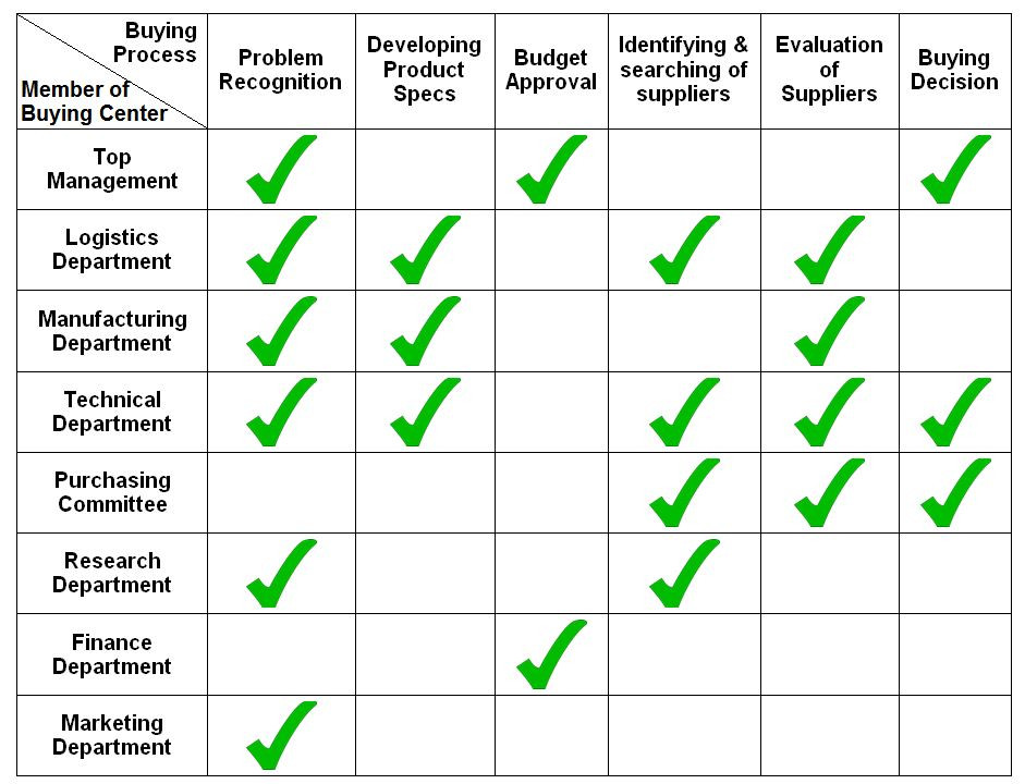 buying centre and buying influences