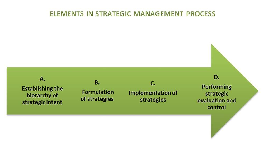 Elements in Strategic Management Process