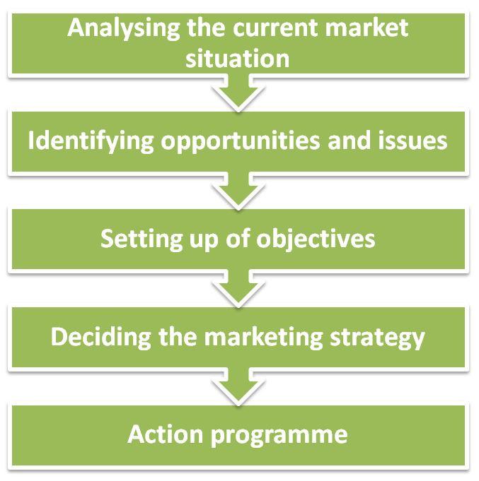 Market and demand Analysis