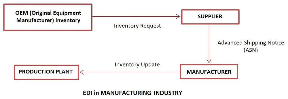 Electronic data interchange EDI in Manufacturing sector