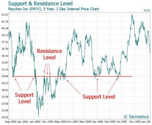 Technical Analysis - Trends