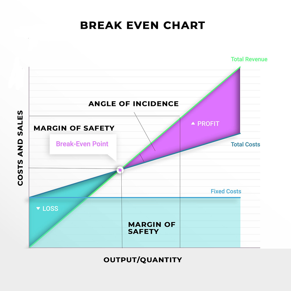 Angle of Incidence, Margin of Safety, Break Even Chart