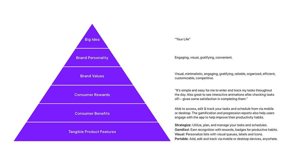 Amplifi_Brand Pyramid