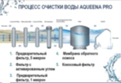 Процесс очистки воды Аквина