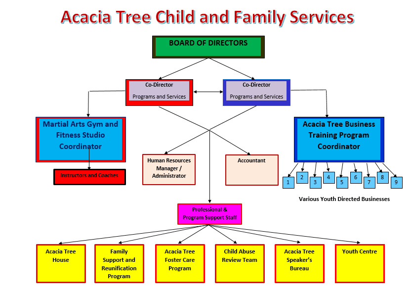Acacia tree cfs organizational structure thecheapjerseys Choice Image