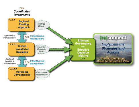 WFGI - Economic Regional Strategies.jpeg
