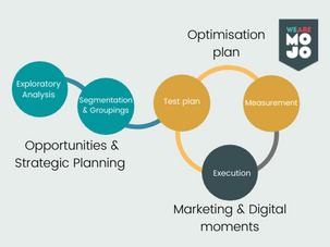 Effective data planning and strategic development for marketing