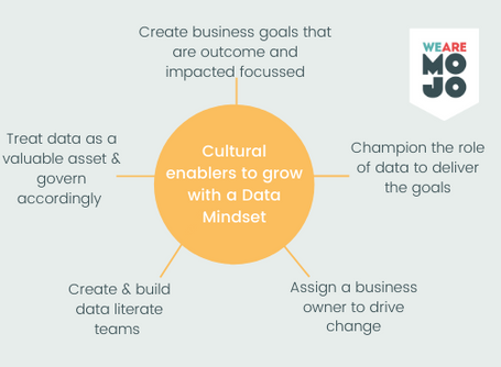 Article Round-up: More productive teams & data culture