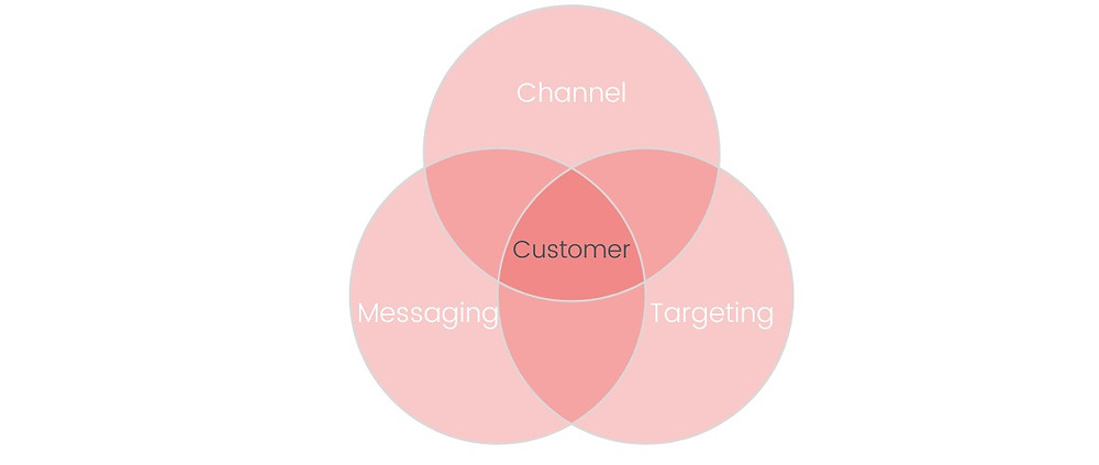 Marketing is made up of channel, messaging and targeting with Customer at the heart