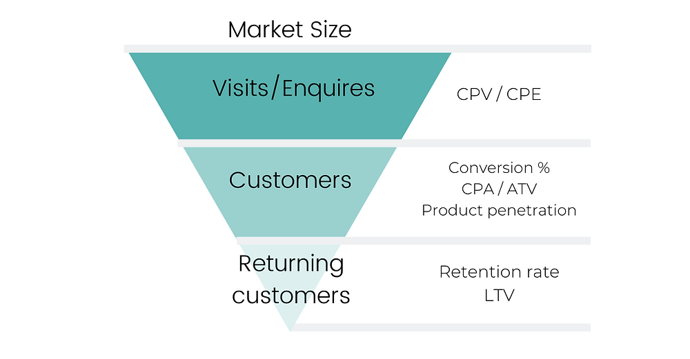 Sales funnel, showing the different levels from Market size to Returning customer