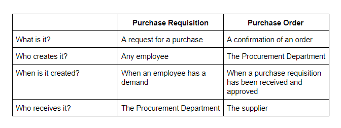Purchase Requisitions and Purchase Orders used together to streamline the procurement process