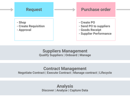 What's The Difference Between Sourcing And Procurement?