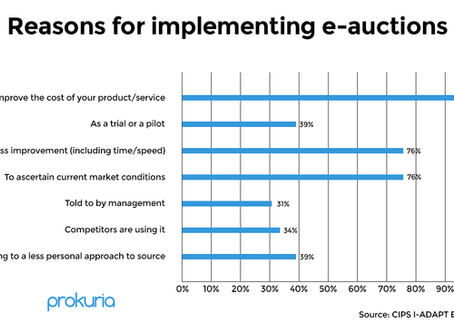 How To Implement E-Auctions In Your Organization