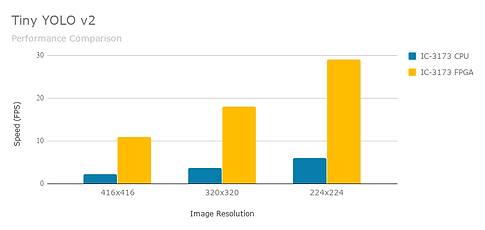 FPGA and CPU performance comparison