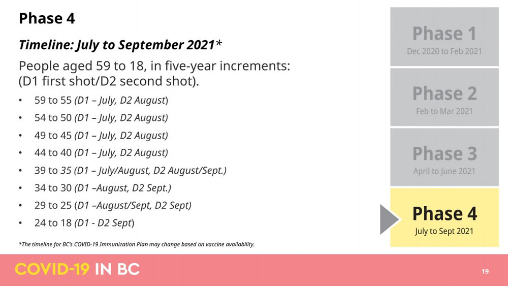 "BC省公布最新""理想化疫苗接种计划"",盼今年夏天开始解禁?"