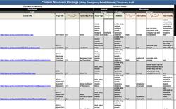 Existing Site Content Audit