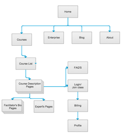 Rethinking the Site Map