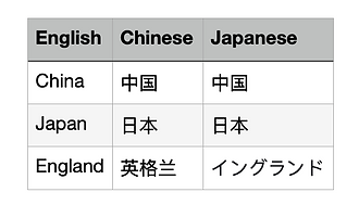 How to learn several languages at once 5.png