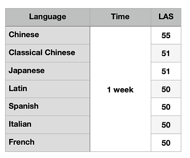How to learn several languages at once 3