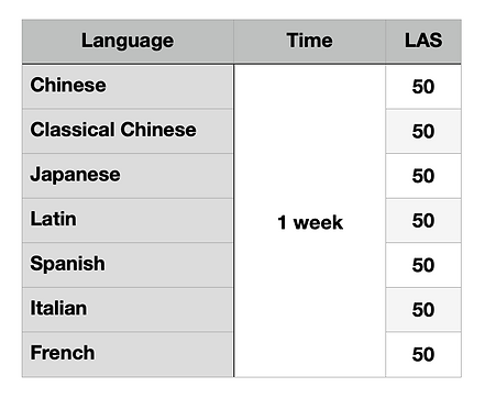How to learn several languages at once 2.png