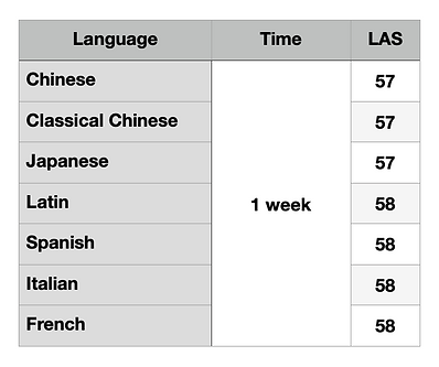 How to learn several languages at once 3.png