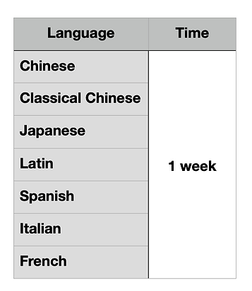 How to learn several languages at once 2.png1.png