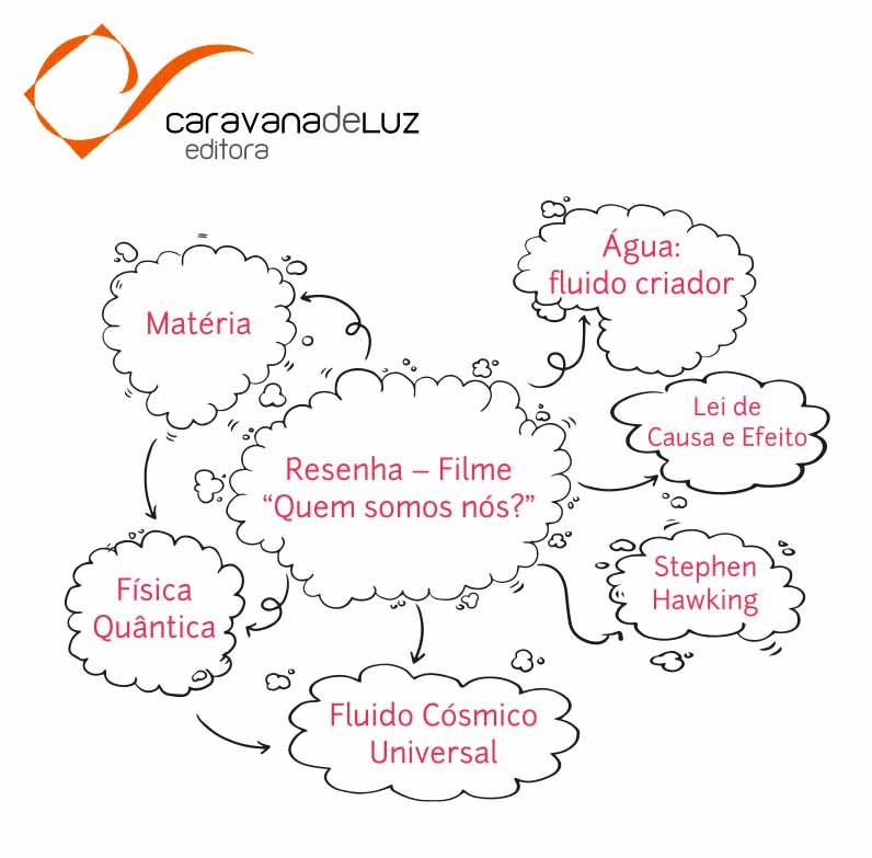 """Cine-Reflexão Caravana de Luz: Filme """"Quem somos nós""""."""