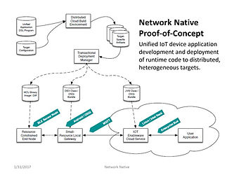 Network Native Proof-of-Concept image #1
