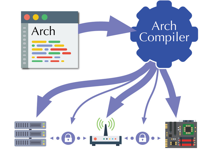 Arch Compiler