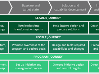The 4 Traits of Successful Chief Transformation Officers