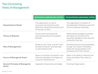 Companies need to transform how managers manage.