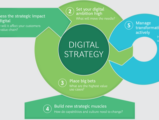 The Five Rules of Digital Strategy