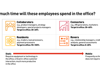 Creating the office of the future - PwC