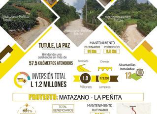 Fondo Cafetero Nacional realiza obras de mantenimiento en la red vial de San Pedro Tutule, La Paz