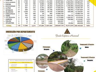 Resumen de Inversión en Infraestructura vial.